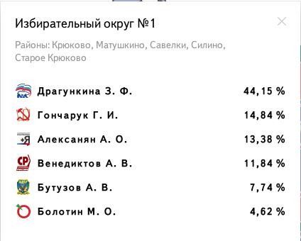 Избирательный округ № 1