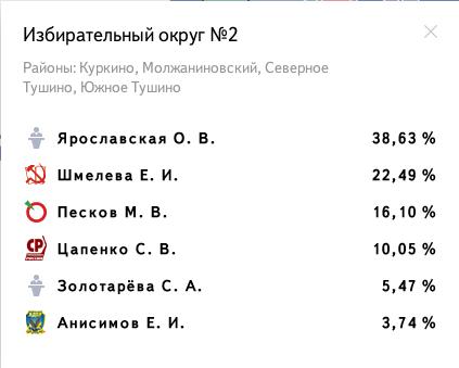 Избирательный округ № 2