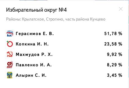 Избирательный округ № 4