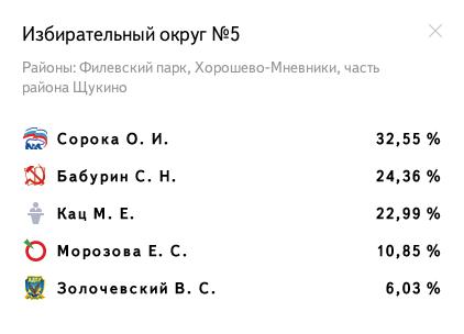 Избирательный округ № 5