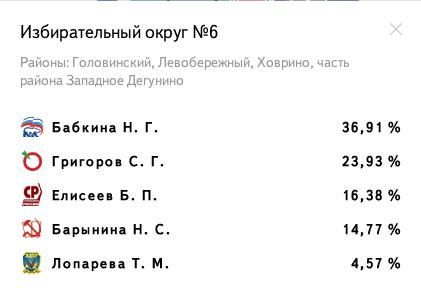 Избирательный округ № 6