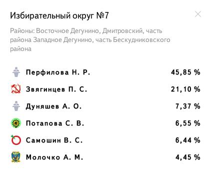 Избирательный округ № 7