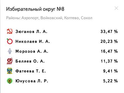 Избирательный округ № 8