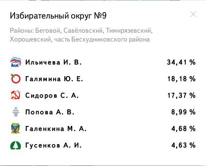 Избирательный округ № 9