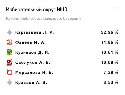 Избирательный округ № 10